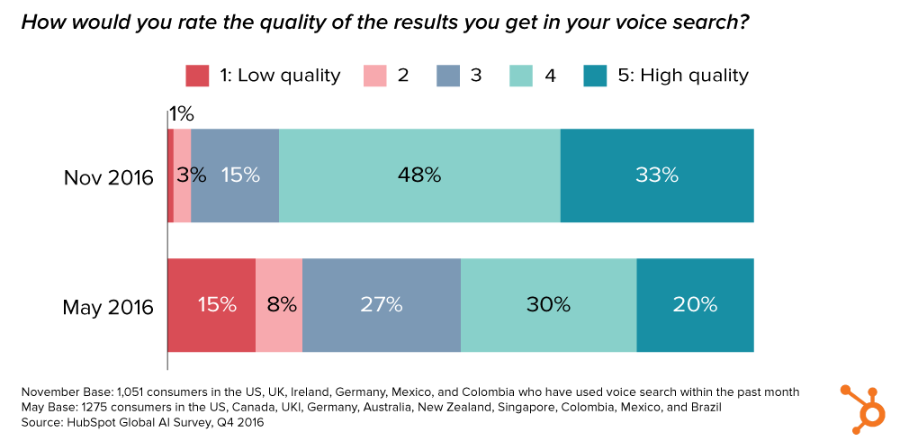 Voice Search Quality Survey